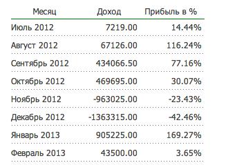 Памм-счет skalper - статистика за 2012-2013 год